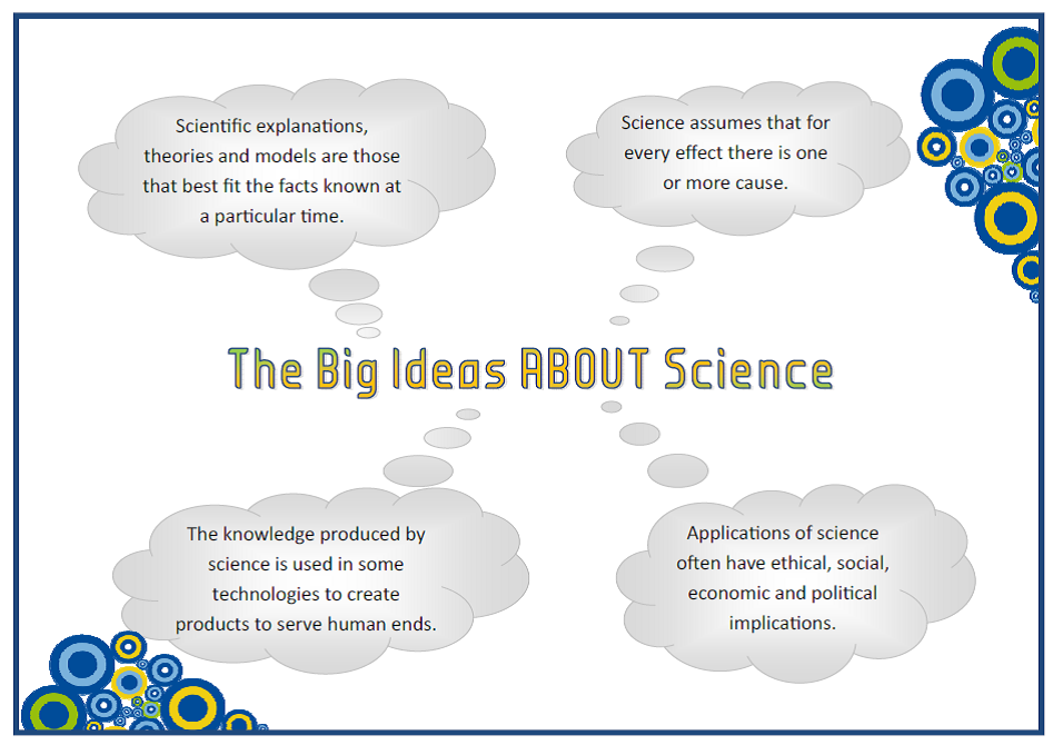 big ideas about science